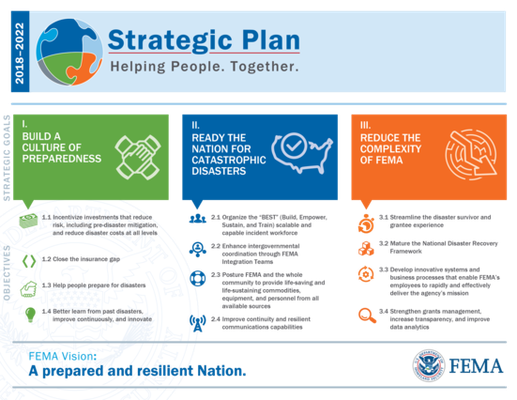 This is a graphic describing the 2018-2022 FEMA Strategic Plan's Goals and Objectives